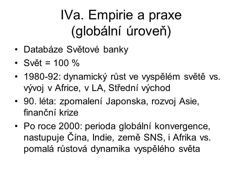 IVa. Empirie a praxe (globální úroveň) Databáze Světové banky Svět = 100 % 1980-92: dynamický růst ve vyspělém světě vs. vývoj v Africe, v LA, Střední