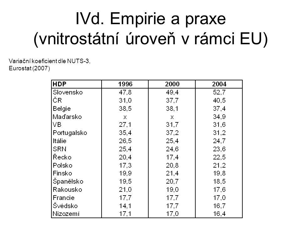 IVd. Empirie a praxe (vnitrostátní úroveň v rámci EU) Variační koeficient dle NUTS-3, Eurostat (2007)