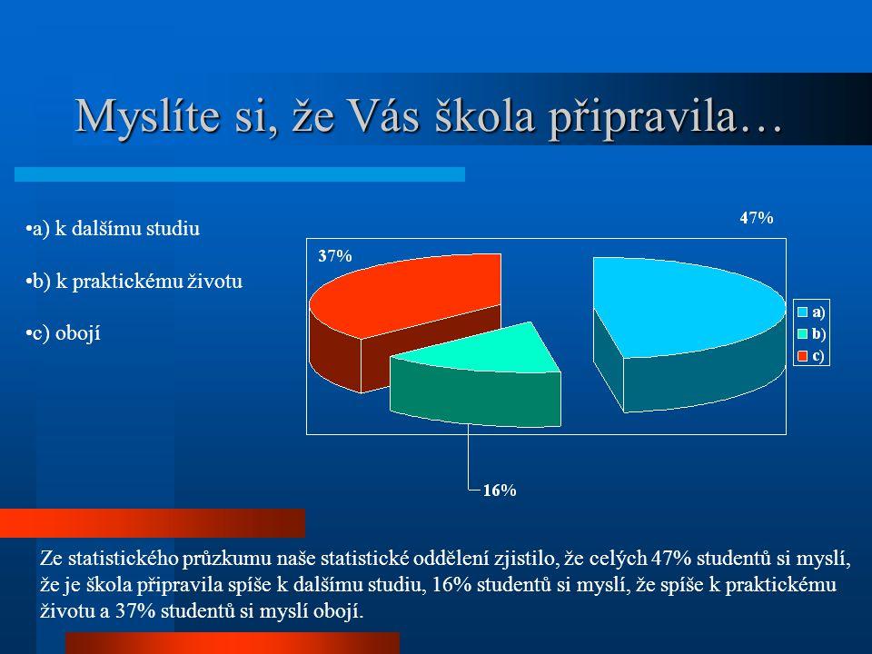 Myslíte si, že Vás škola připravila… a) k dalšímu studiu b) k praktickému životu c) obojí Ze statistického průzkumu naše statistické oddělení zjistilo, že celých 47% studentů si myslí, že je škola připravila spíše k dalšímu studiu, 16% studentů si myslí, že spíše k praktickému životu a 37% studentů si myslí obojí.