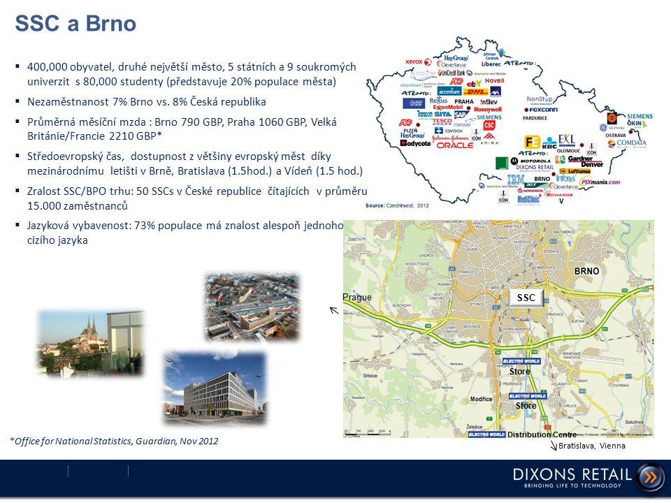 SSC a Brno  400,000 obyvatel, druhé největší město, 5 státních a 9 soukromých univerzit s 80,000 studenty (představuje 20% populace města)  Nezaměst