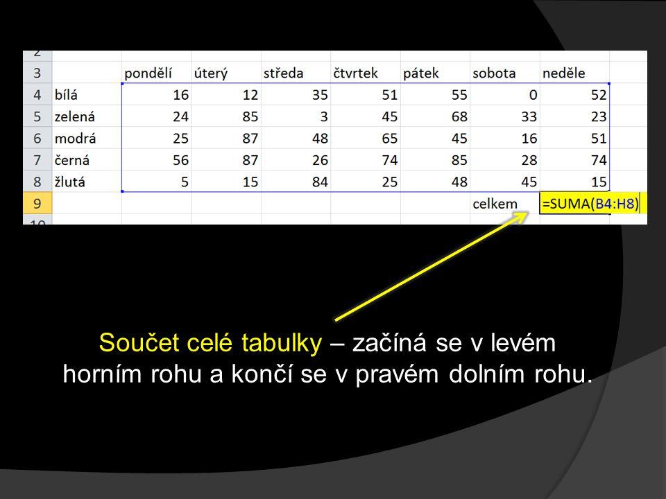 Součet celé tabulky – začíná se v levém horním rohu a končí se v pravém dolním rohu.