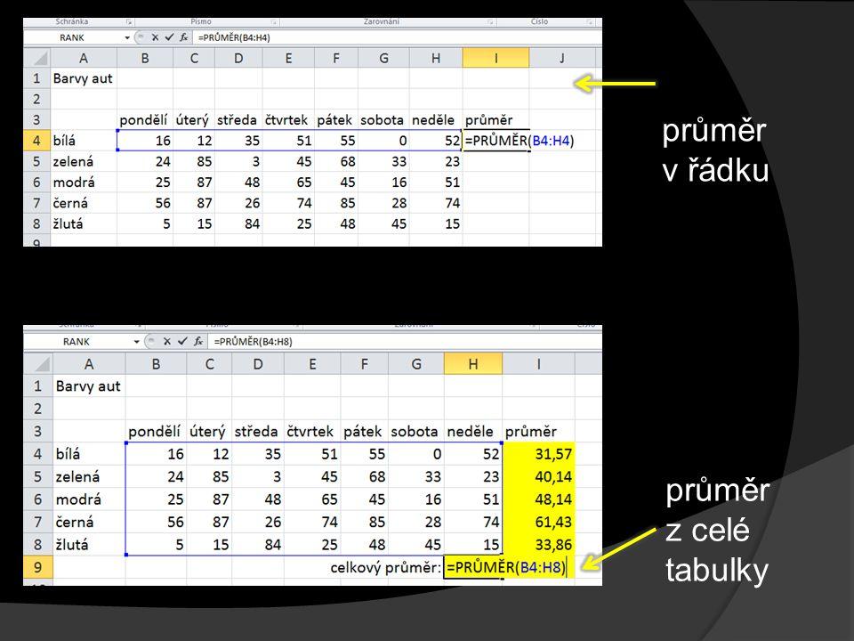 průměr v řádku průměr z celé tabulky