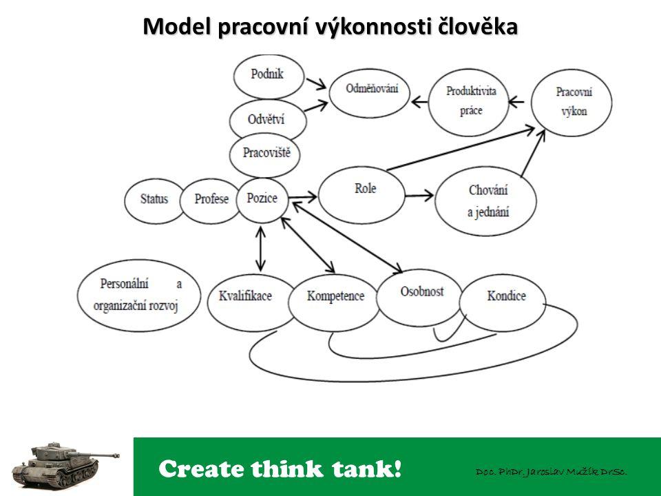 Create think tank! Doc. PhDr. Jaroslav Mužík DrSc. Model pracovní výkonnosti člověka