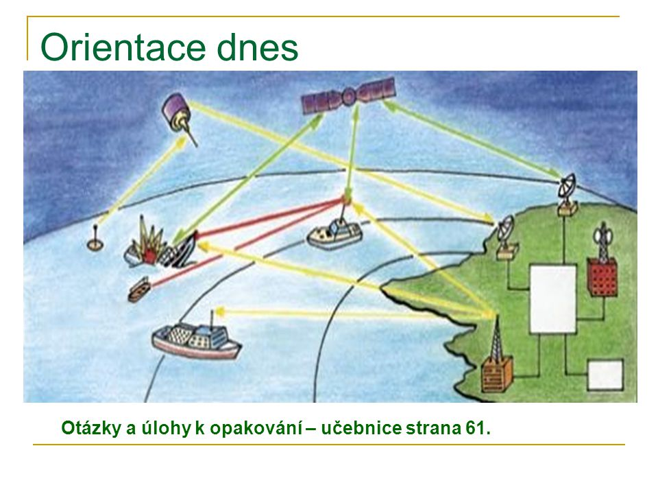 Orientace dnes Dnes není orientace na moři závislá na kompasech Používá se družicová navigace (GPS) Přesto slouží kompasy jako důležitá pomůcka pro udržování směru lodí Otázky a úlohy k opakování – učebnice strana 61.