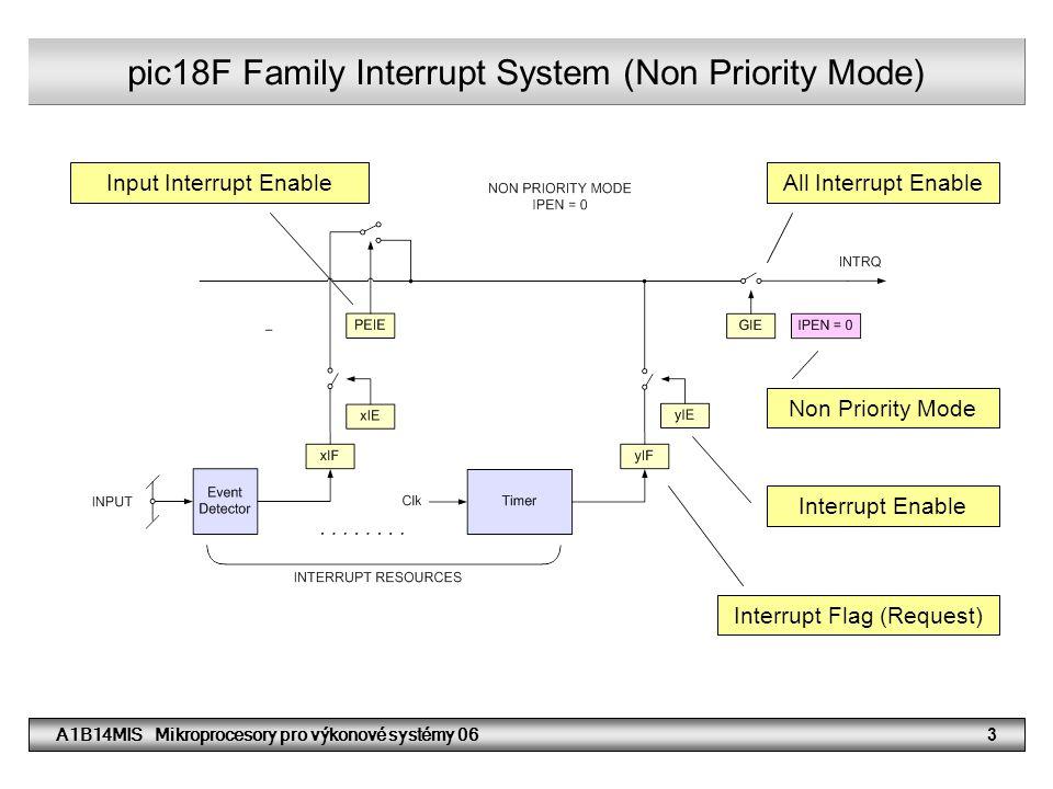 A1B14MIS Mikroprocesory pro výkonové systémy 0624 pic18F Family Interrupt System (Non Priority Mode) Interrupt Enable Interrupt Flag (Request) Non Priority Mode All Interrupt EnableInput Interrupt Enable Souhrn informací k řešení příkladu