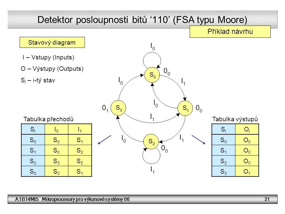 A1B14MIS Mikroprocesory pro výkonové systémy 0631 Detektor posloupnosti bitů '110' (FSA typu Moore) SiSi I0I0 I1I1 S0S0 S0S0 S1S1 S1S1 S0S0 S2S2 S2S2 S3S3 S2S2 S3S3 S0S0 S1S1 SiSi OiOi S0S0 O0O0 S1S1 O0O0 S2S2 O0O0 S3S3 O1O1 Stavový diagram Tabulka přechodůTabulka výstupů I – Vstupy (Inputs) O – Výstupy (Outputs) S i – i-tý stav Příklad návrhu