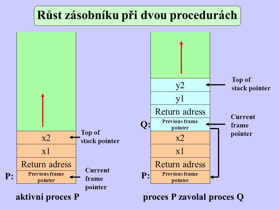 Růst zásobníku při dvou procedurách x2 y2 y1 Return adress Previous frame pointer x2 x1 Return adress Previous frame pointer x1 Return adress Previous frame pointer Top of stack pointer Top of stack pointer Current frame pointer Current frame pointer P: Q: aktivní proces Pproces P zavolal proces Q