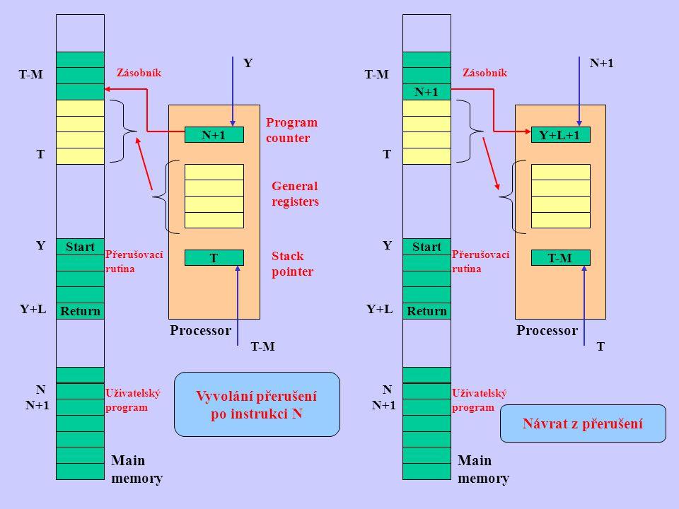 N+1 T Processor Program counter Stack pointer General registers Y T-M Start Return T T-M Zásobník Přerušovací rutina Y Y+L N N+1 Uživatelský program M