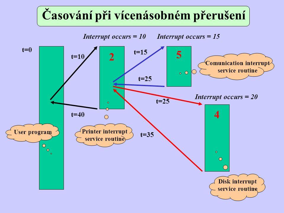 Časování při vícenásobném přerušení t=0 t=10 t=15 t=25 t=35 t=40 Printer interrupt service routine User program Comunication interrupt service routine