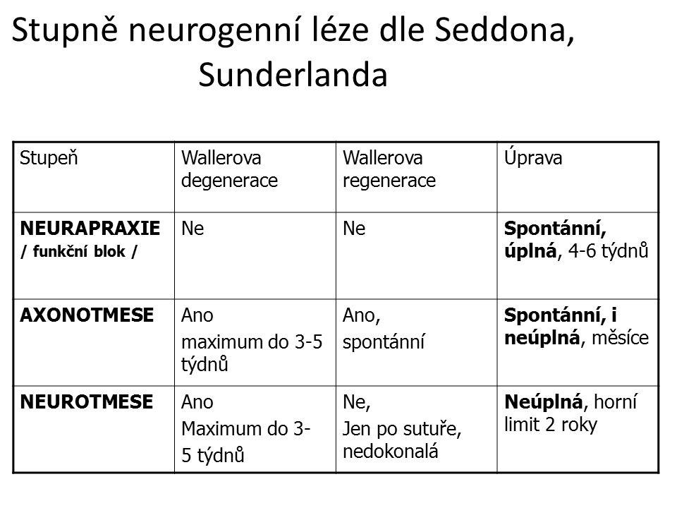 Stupně neurogenní léze dle Seddona, Sunderlanda StupeňWallerova degenerace Wallerova regenerace Úprava NEURAPRAXIE / funkční blok / Ne Spontánní, úpln