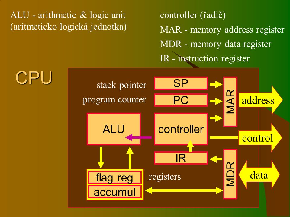 CPU ALU flag reg accumul IR SP PC controller MAR MDR data address program counter stack pointer control registers ALU - arithmetic & logic unit (aritmeticko logická jednotka) controller (řadič) IR - instruction register MAR - memory address register MDR - memory data register