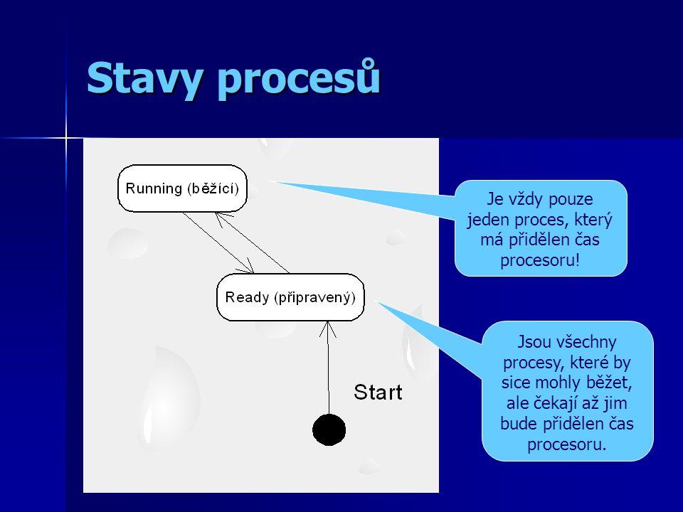 Stavy procesů Je vždy pouze jeden proces, který má přidělen čas procesoru.