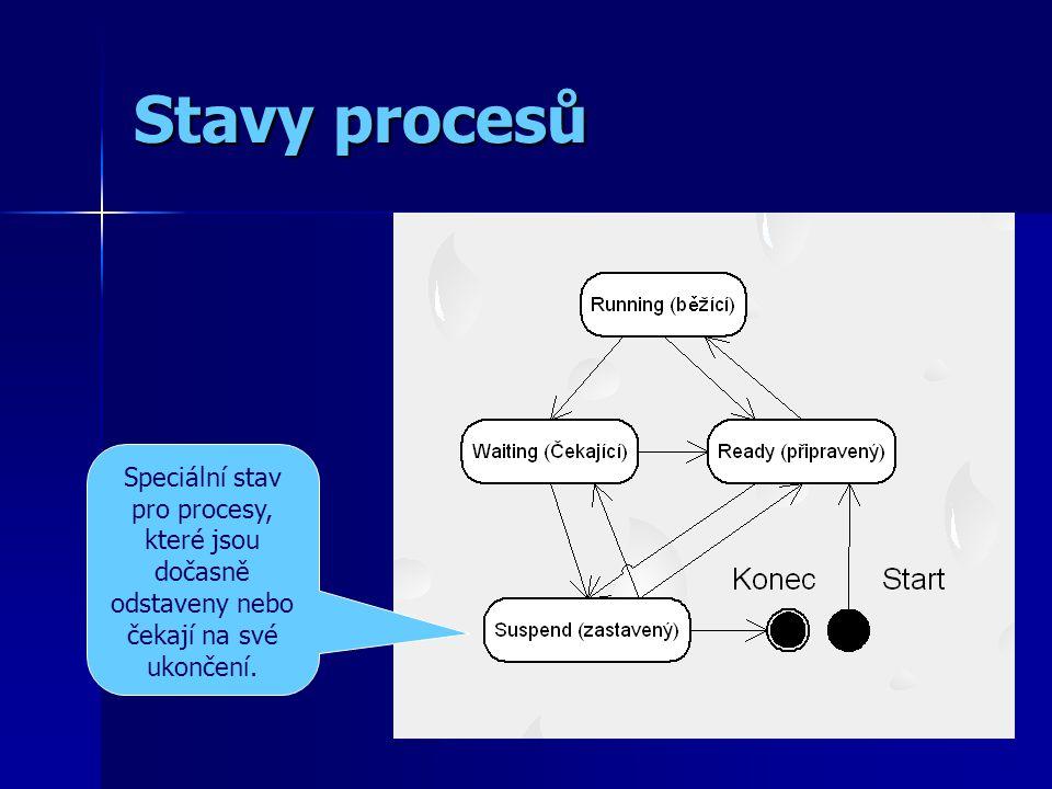 Stavy procesů Speciální stav pro procesy, které jsou dočasně odstaveny nebo čekají na své ukončení.