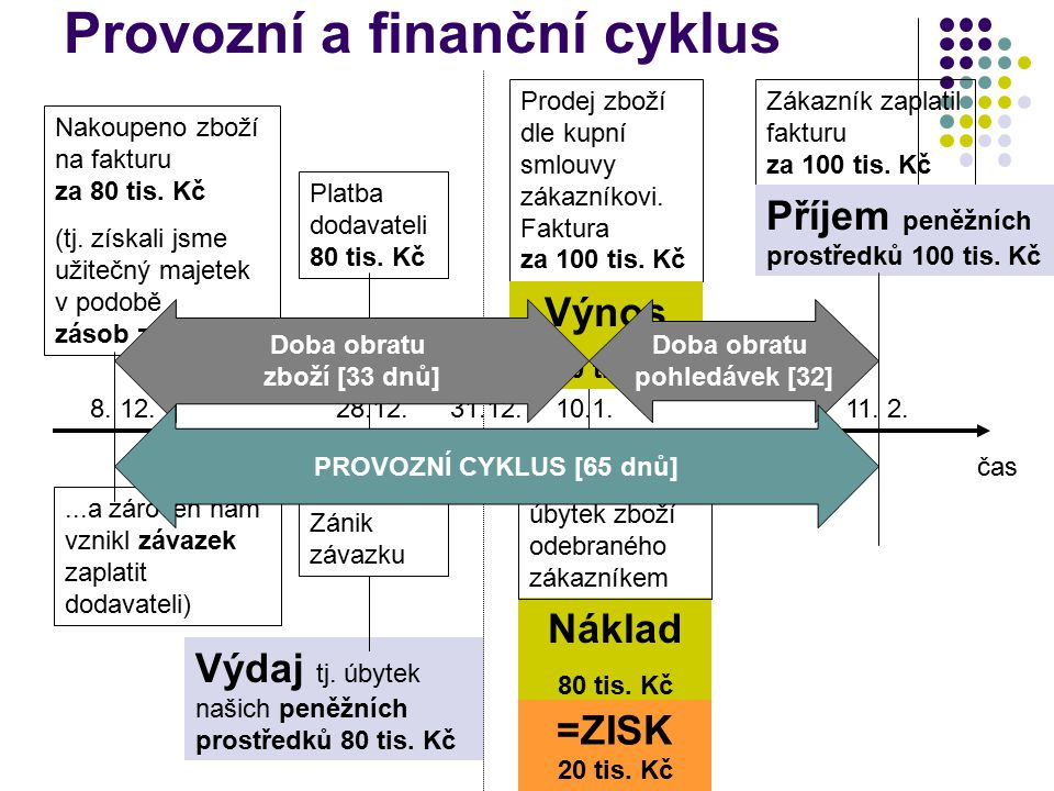 Provozní a finanční cyklus čas Nakoupeno zboží na fakturu za 80 tis. Kč (tj. získali jsme užitečný majetek v podobě zásob zboží......a zároveň nám vzn