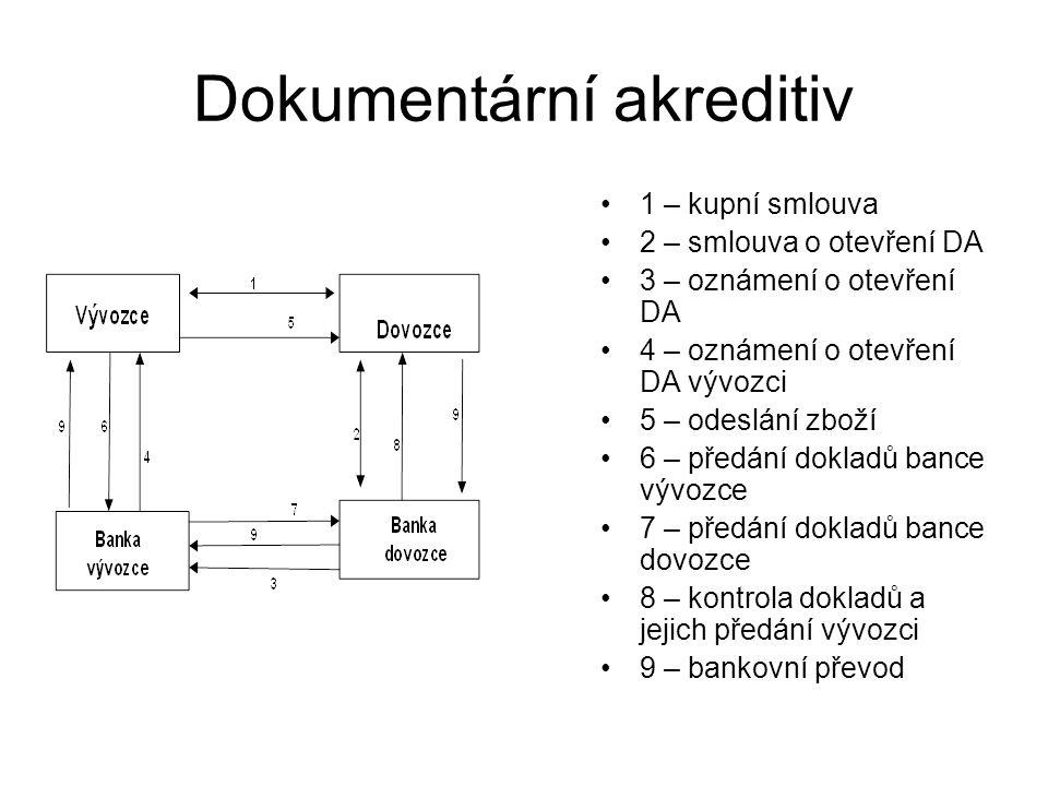 Dokumentární akreditiv 1 – kupní smlouva 2 – smlouva o otevření DA 3 – oznámení o otevření DA 4 – oznámení o otevření DA vývozci 5 – odeslání zboží 6