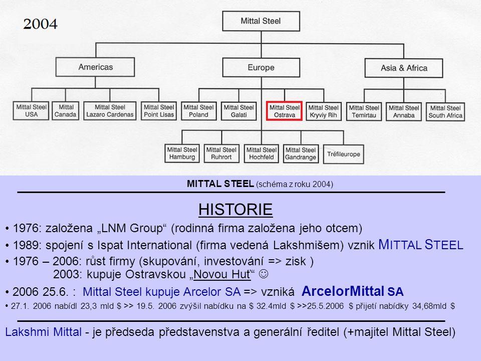 """MITTAL STEEL (schéma z roku 2004) HISTORIE 1976: založena """"LNM Group (rodinná firma založena jeho otcem) 1989: spojení s Ispat International (firma vedená Lakshmišem) vznik M ITTAL S TEEL 1976 – 2006: růst firmy (skupování, investování => zisk ) 2003: kupuje Ostravskou """"Novou Huť 2006 25.6."""