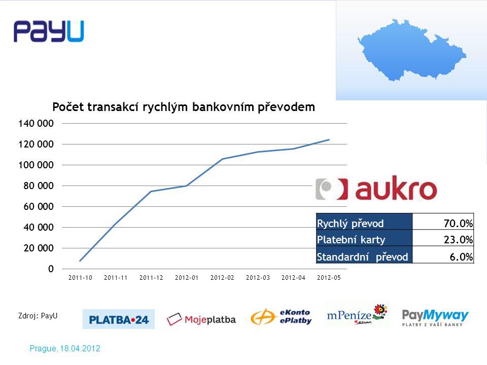 Prague, 18.04.2012 Zdroj: PayU Rychlý převod70.0% Platební karty23.0% Standardní převod6.0%
