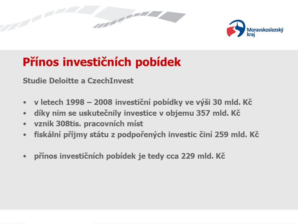 Přínos investičních pobídek Studie Deloitte a CzechInvest v letech 1998 – 2008 investiční pobídky ve výši 30 mld. Kč díky nim se uskutečnily investice