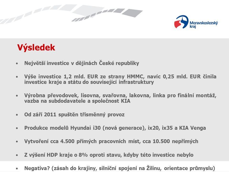 Výsledek Největší investice v dějinách České republiky Výše investice 1,2 mld. EUR ze strany HMMC, navíc 0,25 mld. EUR činila investice kraje a státu