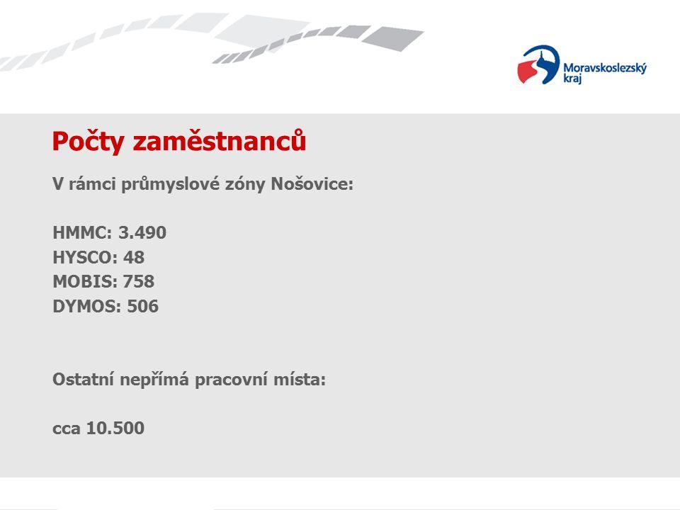 Počty zaměstnanců V rámci průmyslové zóny Nošovice: HMMC: 3.490 HYSCO: 48 MOBIS: 758 DYMOS: 506 Ostatní nepřímá pracovní místa: cca 10.500