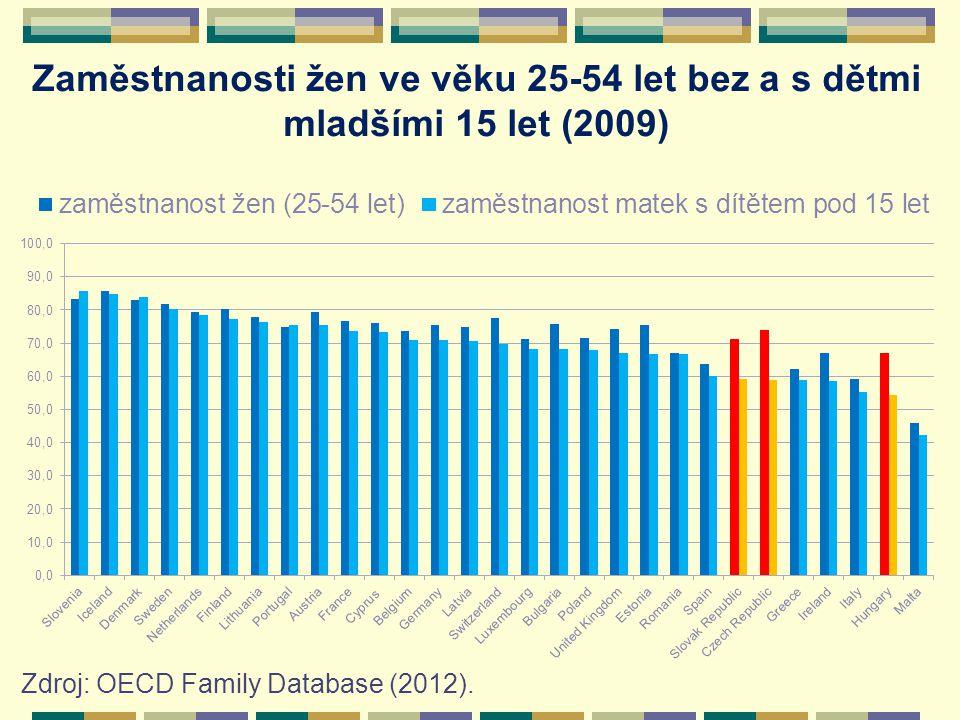 Zaměstnanosti žen ve věku 25-54 let bez a s dětmi mladšími 15 let (2009) Zdroj: OECD Family Database (2012).