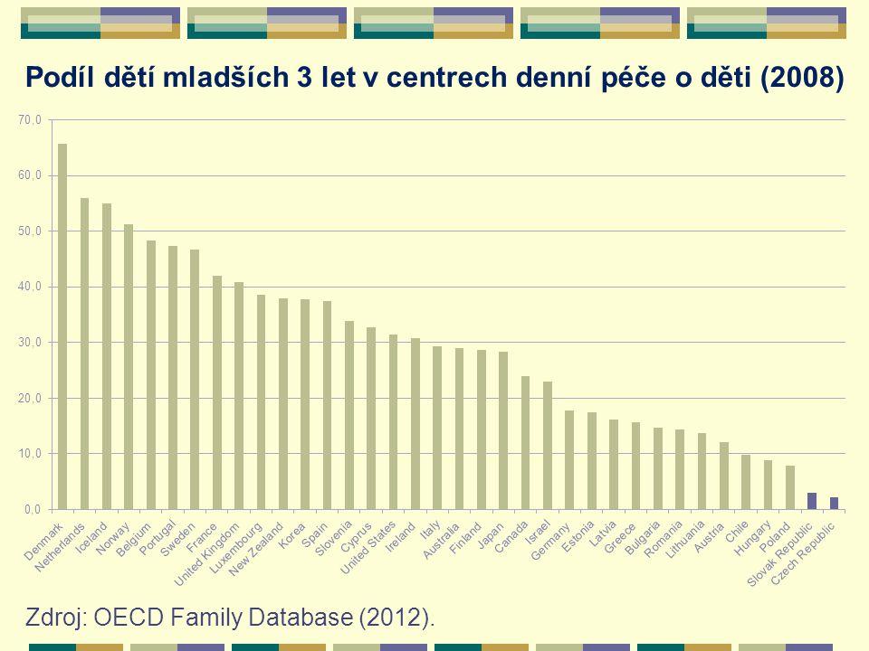 Podíl dětí mladších 3 let v centrech denní péče o děti (2008) Zdroj: OECD Family Database (2012).