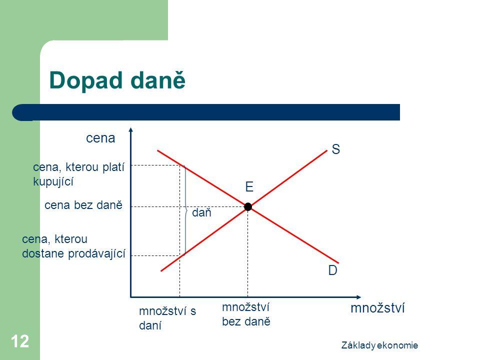 Základy ekonomie 12 Dopad daně cena množství S E D množství bez daně cena, kterou platí kupující množství s daní cena bez daně cena, kterou dostane pr