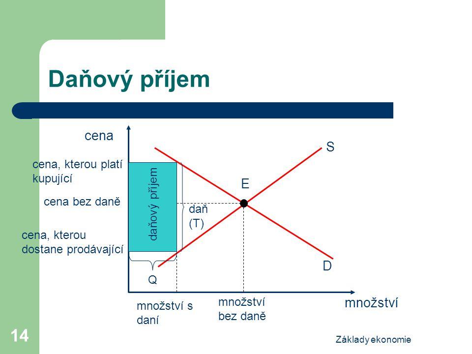 Základy ekonomie 14 Daňový příjem cena množství S E D množství bez daně cena, kterou platí kupující množství s daní cena bez daně cena, kterou dostane