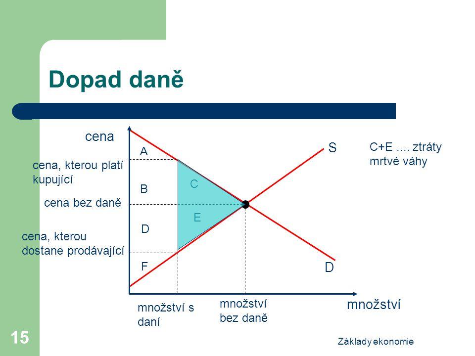 Základy ekonomie 15 Dopad daně cena množství S D množství bez daně cena, kterou platí kupující množství s daní cena bez daně cena, kterou dostane prod