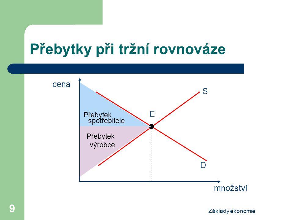 Základy ekonomie 9 Přebytky při tržní rovnováze cena množství S E D Přebytek výrobce Přebytek spotřebitele
