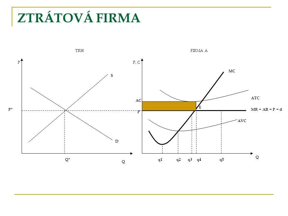 ZTRÁTOVÁ FIRMA TRHFIRMA A PP, C S P* Q Q* D q1 AVC Q ATC MR = AR = P = d MC q2q3q4q5 E P AC