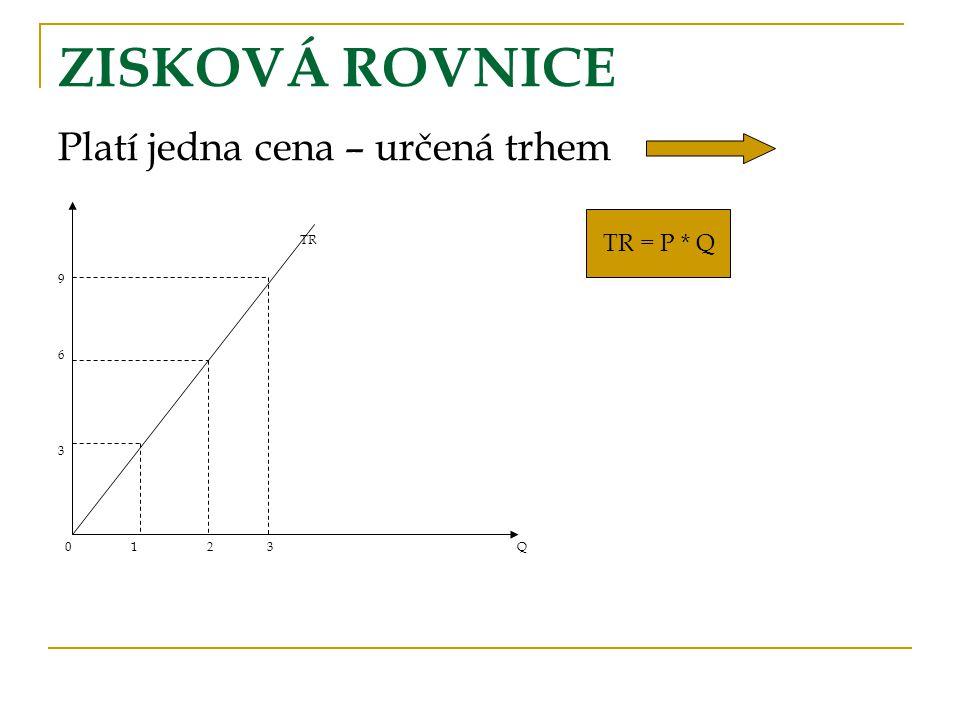 ZISKOVÁ ROVNICE Platí jedna cena – určená trhem TR 9 6 3 0 1 2 3 Q TR = P * Q