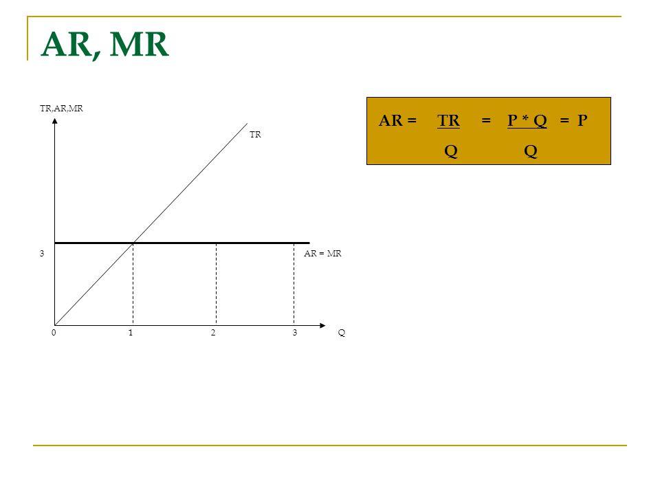 AR, MR TR,AR,MR TR 3AR = MR 0 1 2 3 Q AR = TR = P * Q = P Q Q