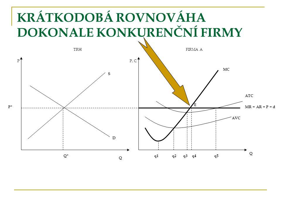KRÁTKODOBÁ ROVNOVÁHA DOKONALE KONKURENČNÍ FIRMY TRHFIRMA A PP, C S P* Q Q* D q1 AVC Q ATC MR = AR = P = d MC q2q3q4q5 E