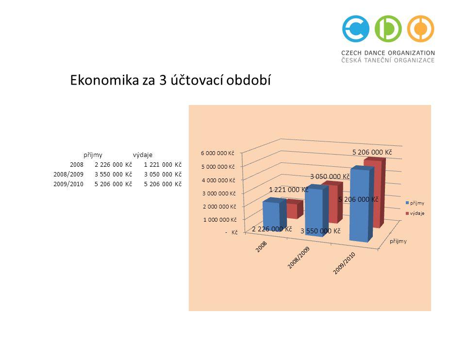 Ekonomika za 3 účtovací období příjmyvýdaje 2008 2 226 000 Kč 1 221 000 Kč 2008/2009 3 550 000 Kč 3 050 000 Kč 2009/2010 5 206 000 Kč