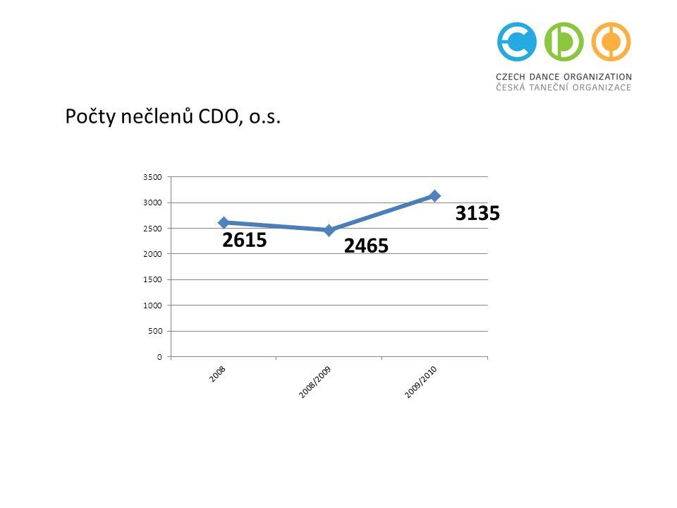 Počty nečlenů CDO, o.s.