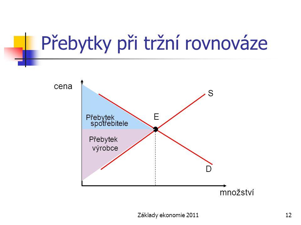 Základy ekonomie 201112 Přebytky při tržní rovnováze cena množství S E D Přebytek výrobce Přebytek spotřebitele
