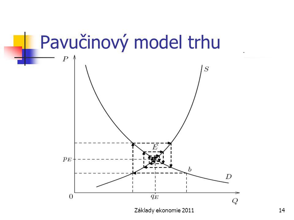 Základy ekonomie 201114 Pavučinový model trhu