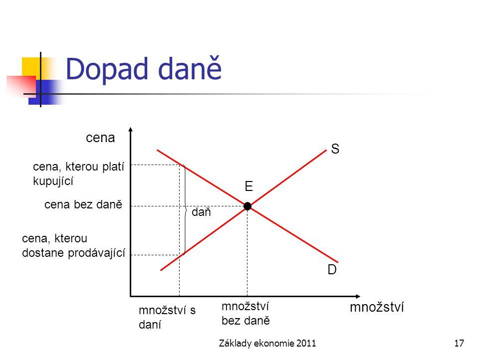 Základy ekonomie 201117 Dopad daně cena množství S E D množství bez daně cena, kterou platí kupující množství s daní cena bez daně cena, kterou dostane prodávající daň
