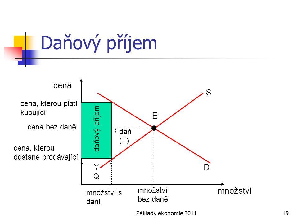 Základy ekonomie 201119 Daňový příjem cena množství S E D množství bez daně cena, kterou platí kupující množství s daní cena bez daně cena, kterou dostane prodávající daň (T) daňový příjem Q