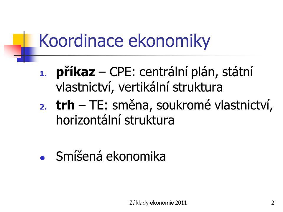 Základy ekonomie 20113 Tržní rovnováha Maximalizuje rovnovážná cena blahobyt prodávajících a kupujících.