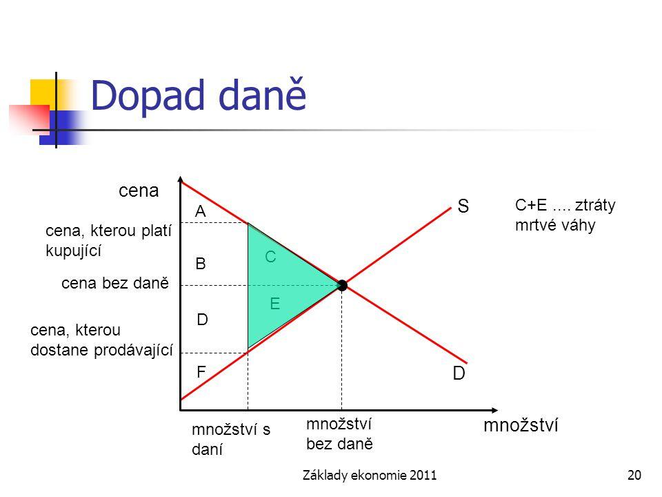Základy ekonomie 201120 Dopad daně cena množství S D množství bez daně cena, kterou platí kupující množství s daní cena bez daně cena, kterou dostane prodávající B D C E A F C+E....