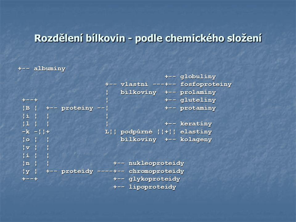 Rozdělení bílkovin - podle chemického složení +-- albuminy +-- globuliny +-- globuliny +-- vlastní ---+-- fosfoproteiny +-- vlastní ---+-- fosfoprotei