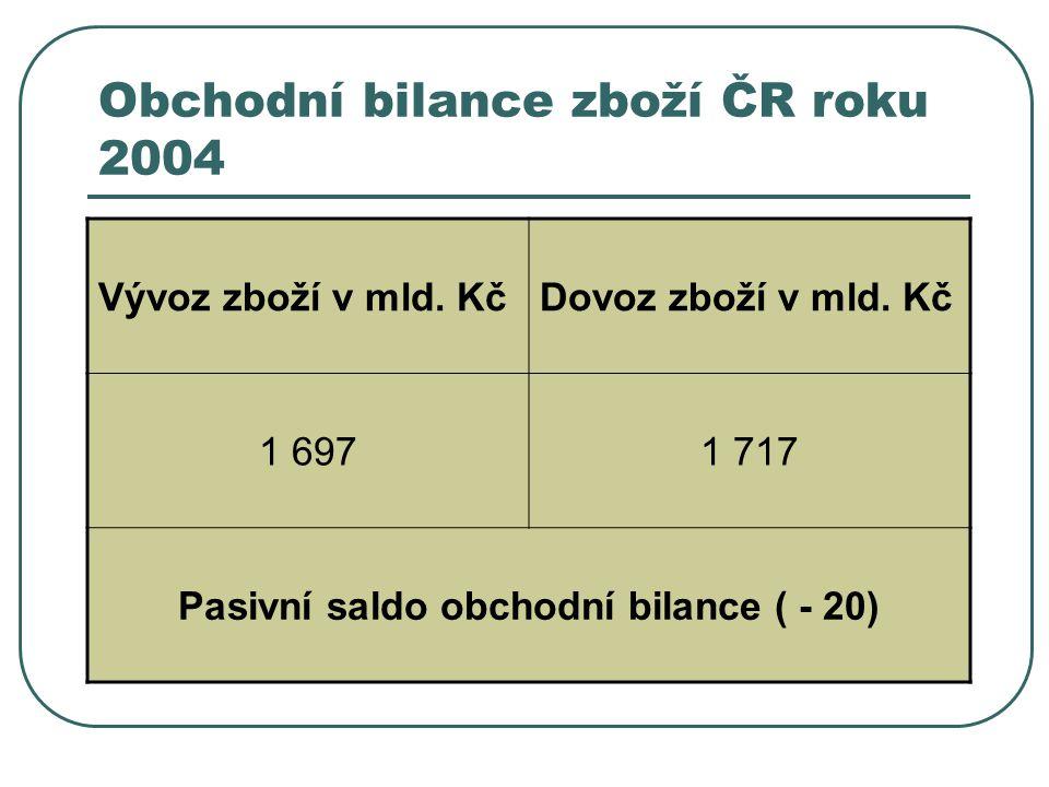 Obchodní bilance zboží ČR roku 2004 Vývoz zboží v mld.