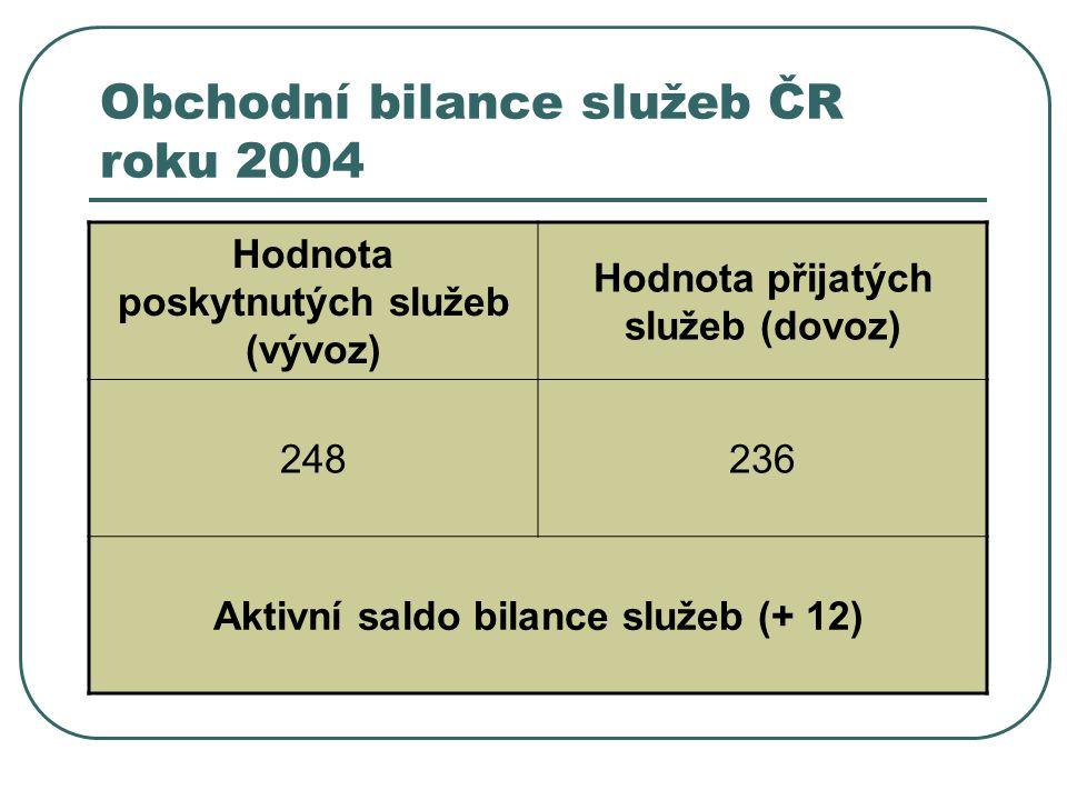 Obchodní bilance služeb ČR roku 2004 Hodnota poskytnutých služeb (vývoz) Hodnota přijatých služeb (dovoz) 248236 Aktivní saldo bilance služeb (+ 12)