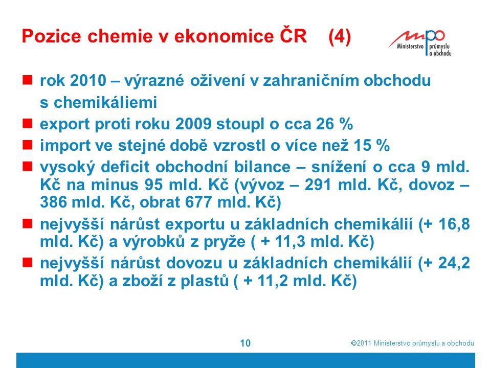  2011  Ministerstvo průmyslu a obchodu 10 rok 2010 – výrazné oživení v zahraničním obchodu s chemikáliemi export proti roku 2009 stoupl o cca 26 %