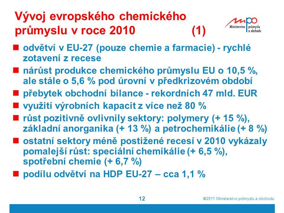  2011  Ministerstvo průmyslu a obchodu 12 Vývoj evropského chemického průmyslu v roce 2010 (1) odvětví v EU-27 (pouze chemie a farmacie) - rychlé z