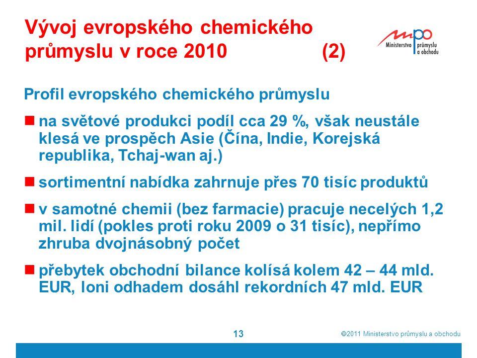 2011  Ministerstvo průmyslu a obchodu 13 Vývoj evropského chemického průmyslu v roce 2010 (2) Profil evropského chemického průmyslu na světové pro