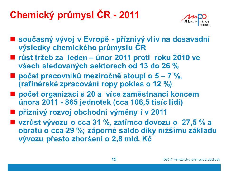  2011  Ministerstvo průmyslu a obchodu 15 Chemický průmysl ČR - 2011 současný vývoj v Evropě - příznivý vliv na dosavadní výsledky chemického průmy