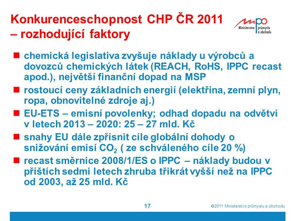  2011  Ministerstvo průmyslu a obchodu 17 Konkurenceschopnost CHP ČR 2011 – rozhodující faktory chemická legislativa zvyšuje náklady u výrobců a do